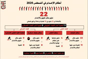 المبادرة المصرية: الحكم على 22 معتقلاً بالإعدام في أغسطس