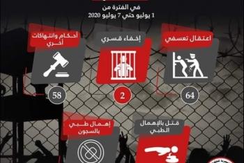 التنسيقية المصرية ترصد 128 انتهاكا للعسكر في أسبوع