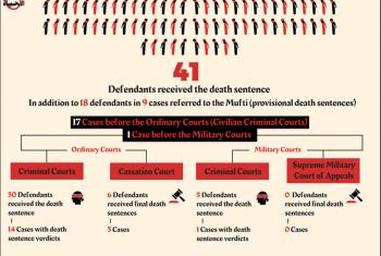 رصد 41 حكما جائر بالإعدام وإحالة 18 آخرين يونيو الماضي