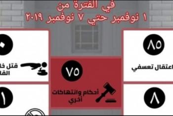 التنسيقية المصرية.. 169 انتهاكا لحقوق الإنسان فى أسبوع